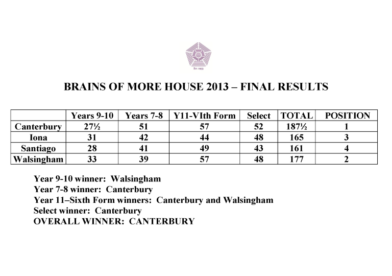 Brains Totals 2013