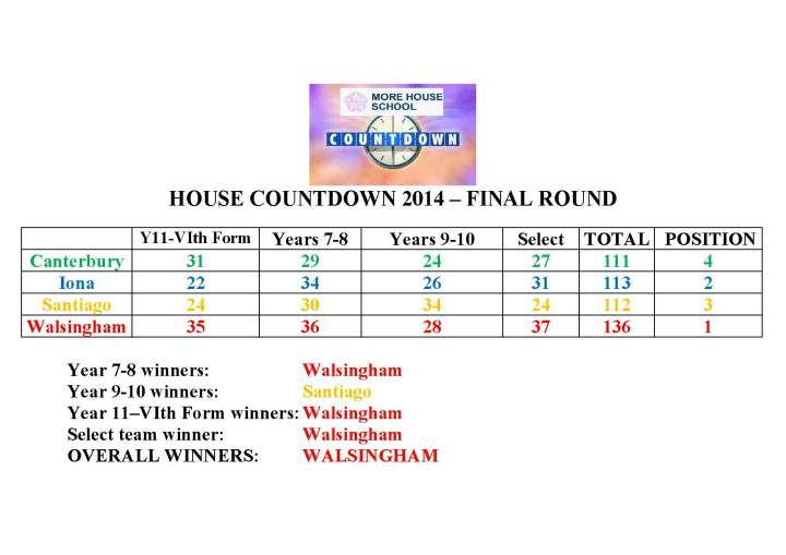 Countdown Totals 2014